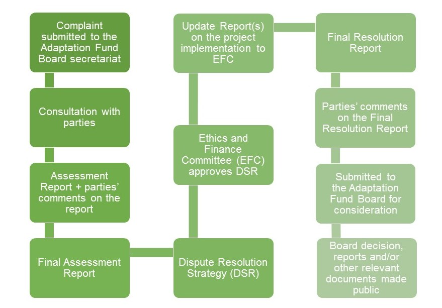 Adaptation Fund Ad hoc Complaint Handling Mechanism Process